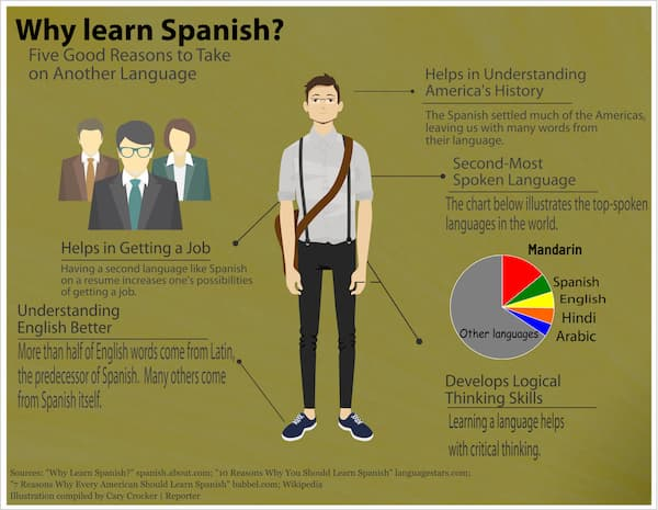 why learn spanish language