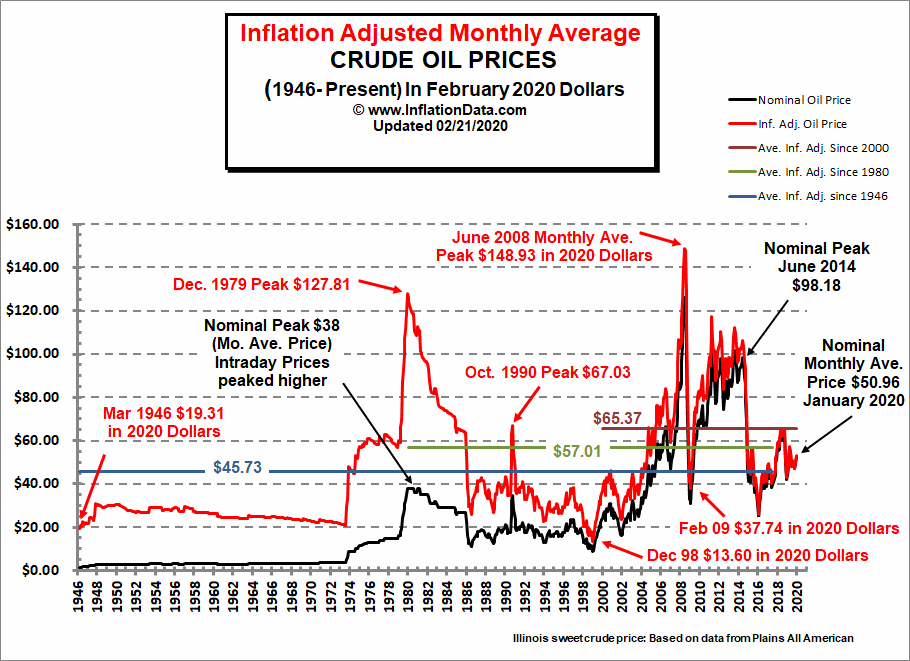 Inflation Adjusted Crude Oil Price