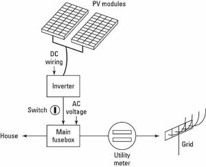 working of home solar system