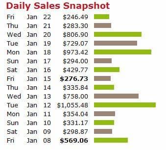 CB sales snapshot