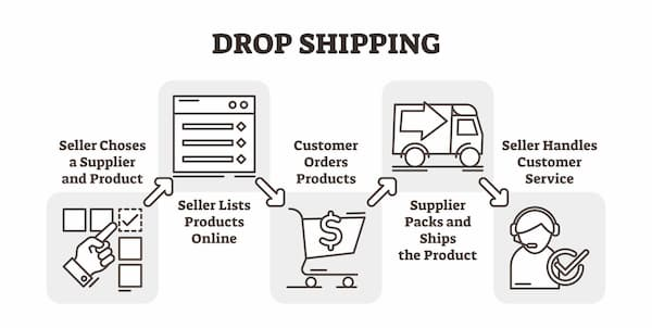 how drop shipping works to make money online for beginners