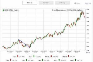 forex trendy patterns