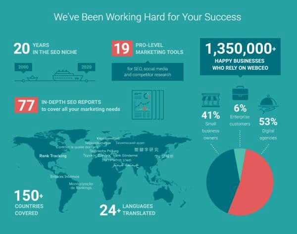 webceo infographics
